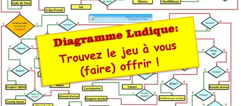 """Videoregle.Net: Le Diagramme de choix """"Ultime?"""""""